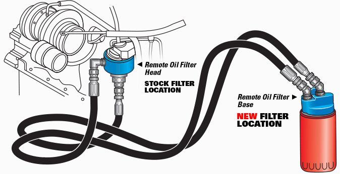 Hp10305 Pacbrake Remote Oil Filter Relocation Kit