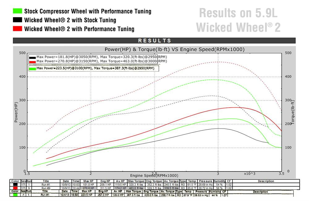 Cummins Dyno Graph
