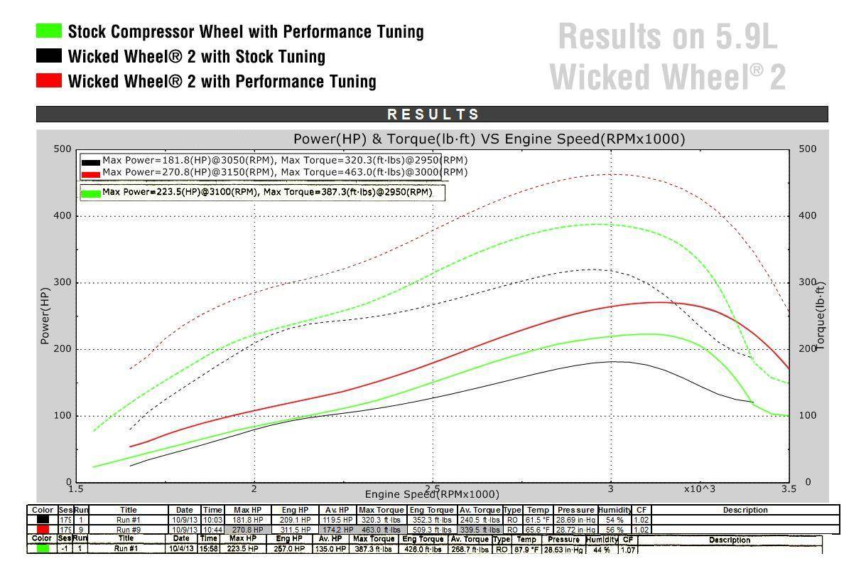 WW35 - Wicked Wheel 2 - Dodge Cummins 5.9L 2003-04 Dyno Report