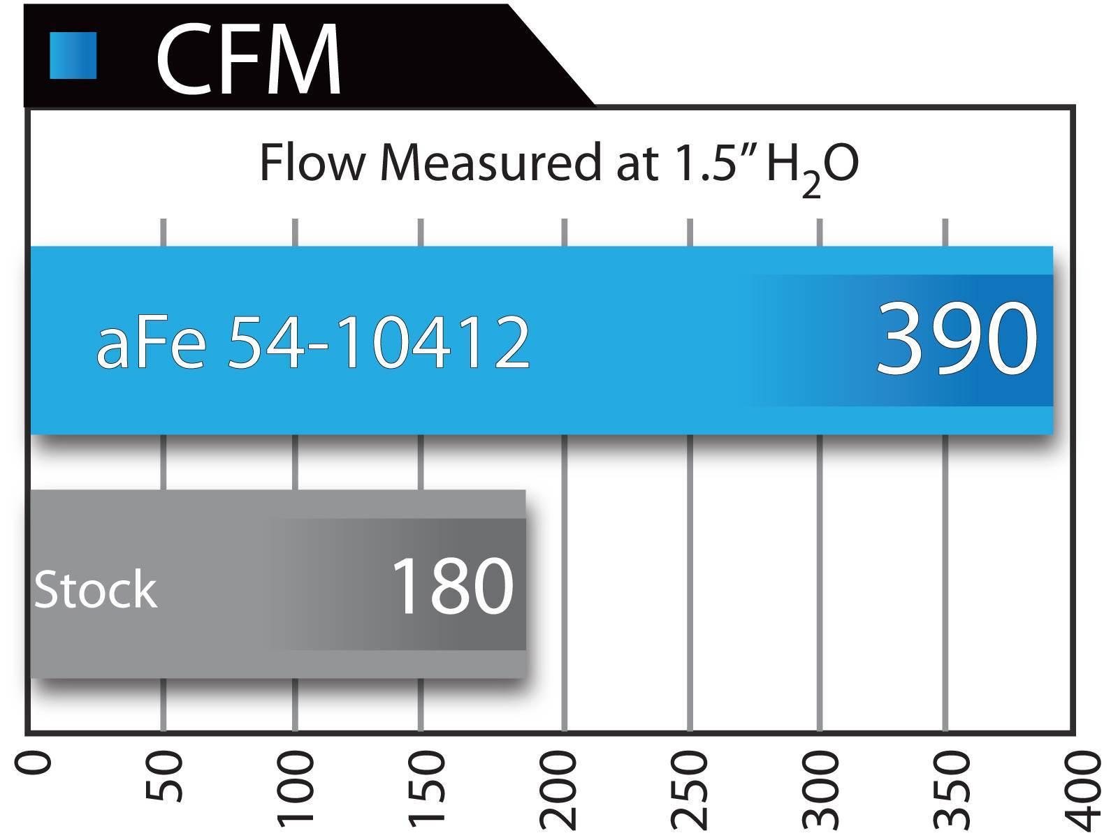 54-10412 - AFE Stage II Cold Air Intake System - Pro 5R for 2003-2007 Dodge Cummins 5.9L Diesels