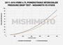 MMINT-F2D-11 - Mishimoto's Heavy Duty Intercooler Assembly for 2011-2016 Ford Powerstroke 6.7L diesel trucks - Performance Report