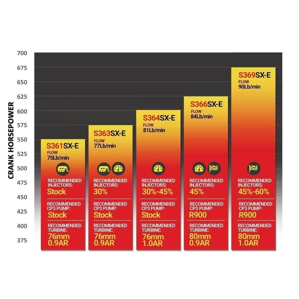 BD Iron Horn Turbocharger Kit Comparison Chart
