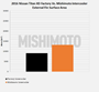 MMINT-XD-16 - Mishimoto Performance Intercooler - Nissan Titan XD 2016-2019 5.0L Cummins Comparison Chart