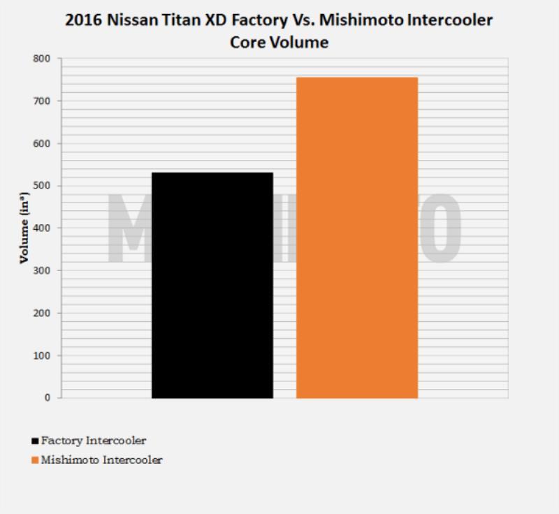 MMINT-XD-16 - Mishimoto Performance Intercooler - Nissan Titan XD 2016-2019 5.0L Cummins Comparison Chart